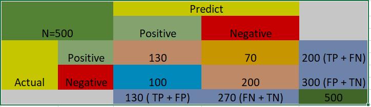 Binary Classification Confusion Matrix Layout Example